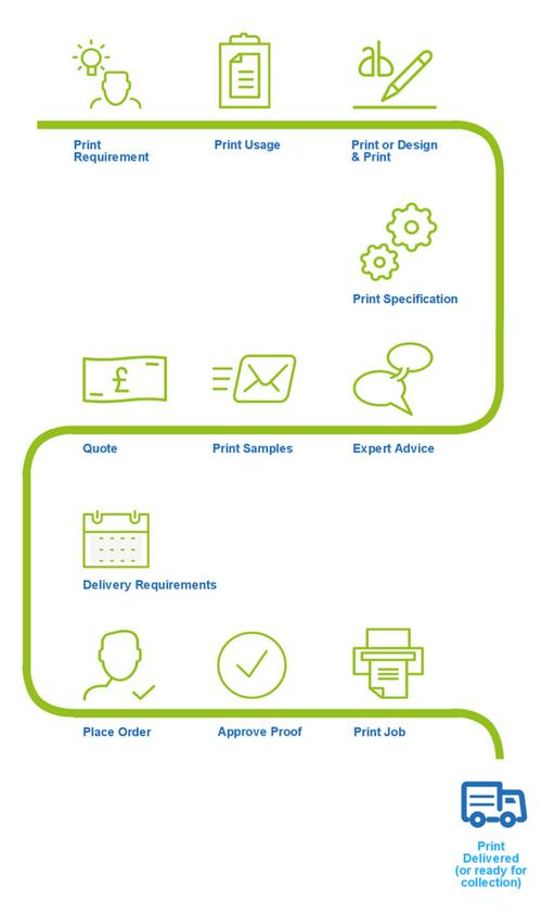print order process