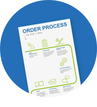 Image of an order process flow chart