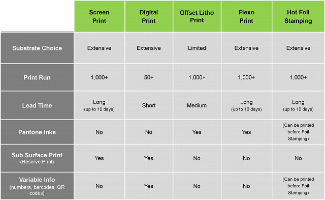 printing process comparison table